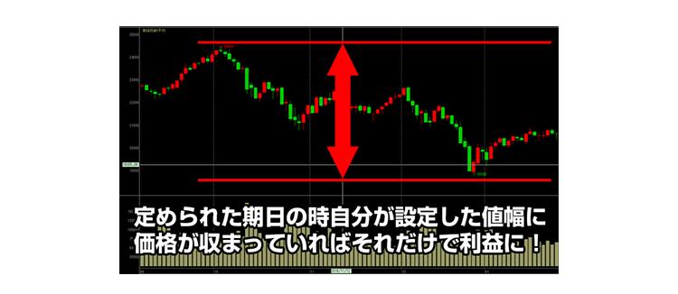日経225オプション取引のチャート画面で解説。値幅の範囲内で利益を出す方法の取引画面